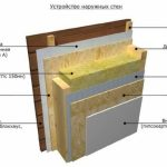Выбор материала для пароизоляции бани и инструкция по монтажу своими руками