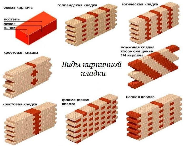 Облицовка кирпичом. Условия, виды кирпича, архитектурные элементы - фото 7