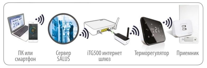 Управление котлом через интернет