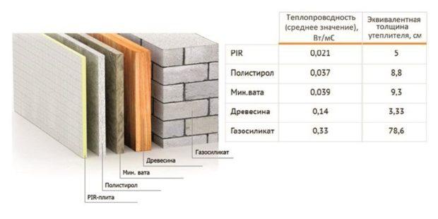 8 советов по выбору пир-панелей (PIR-панелей): характеристики, цена, производители