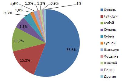 Китайская сантехника: ТОП-10 крупнейших производителей