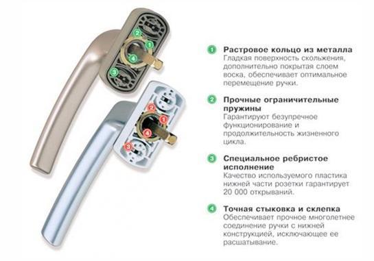 Ручки для пластиковых окон: 6 советов по выбору