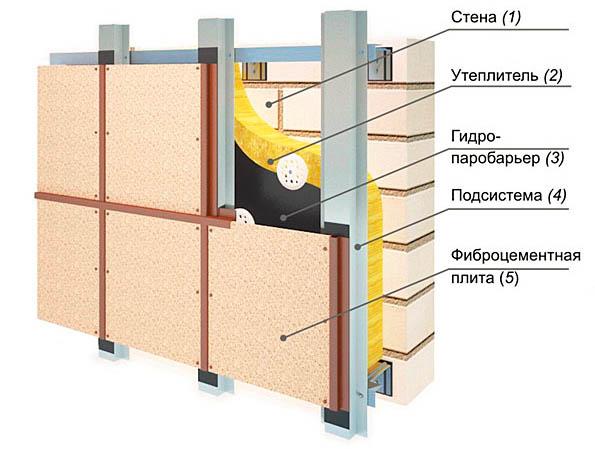 Фиброцементные панели для наружной отделки дома: 8 советов по выбору и монтажу